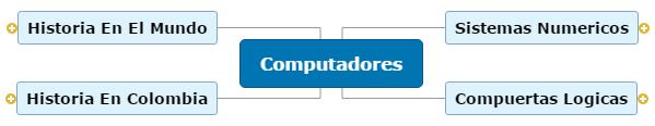 Computadores Mind Map
