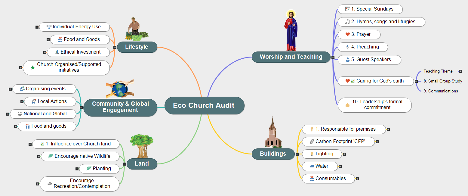 Eco Church Audit(1) Mind Map