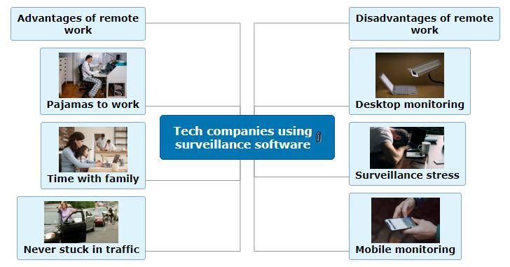 Tech companies using surveillance software Mind Map