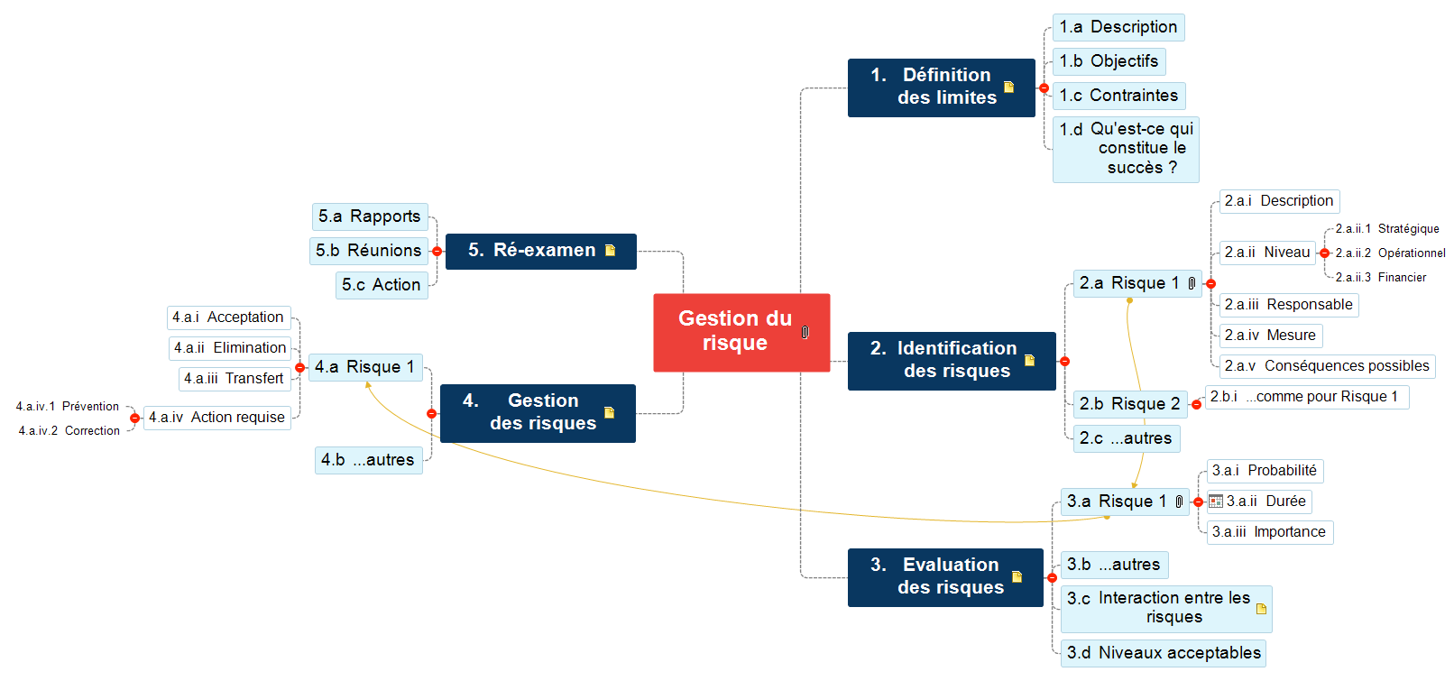 Gestion du risque Mind Map