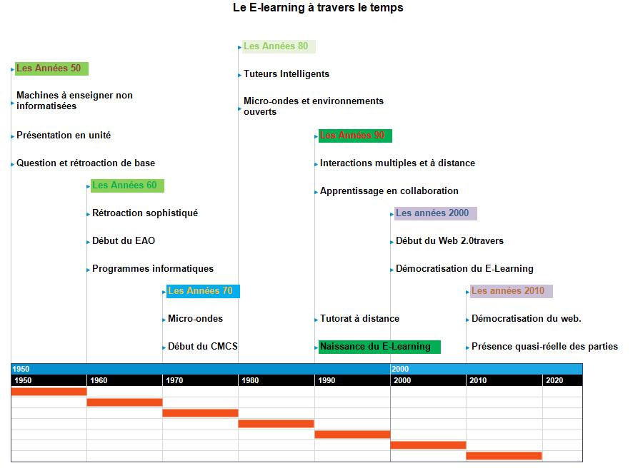 Le E-learning à travers le temps Lignes de temps