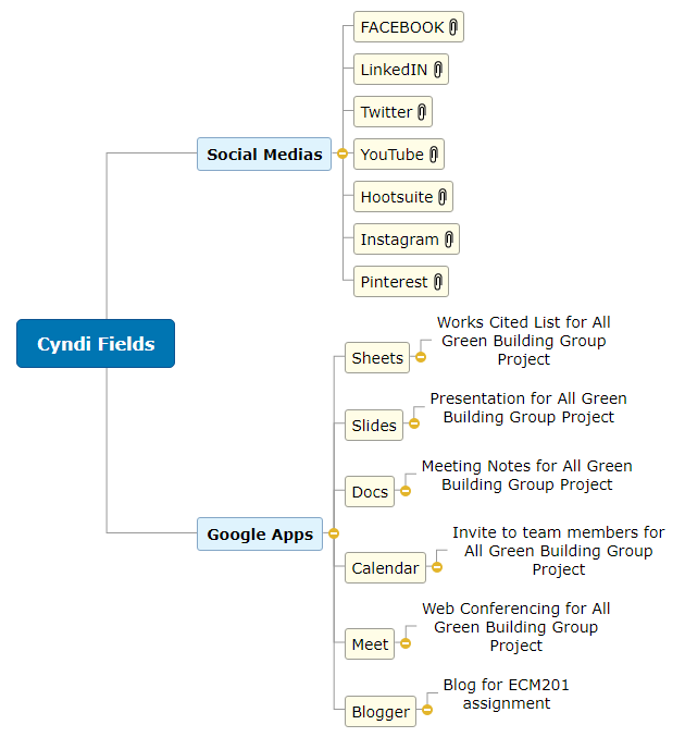 Cyndi Fields1 Mind Map