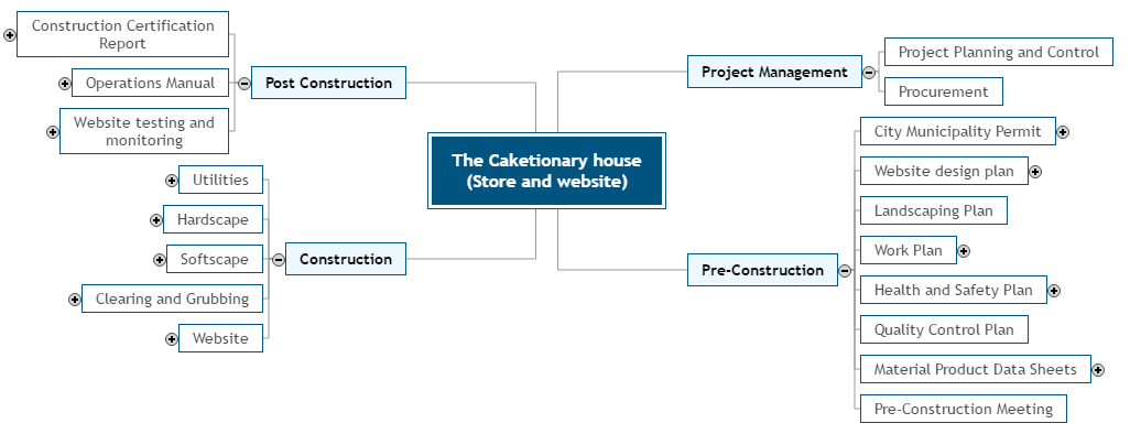 WBS for The Caketionary house (Store and website) Mind Map