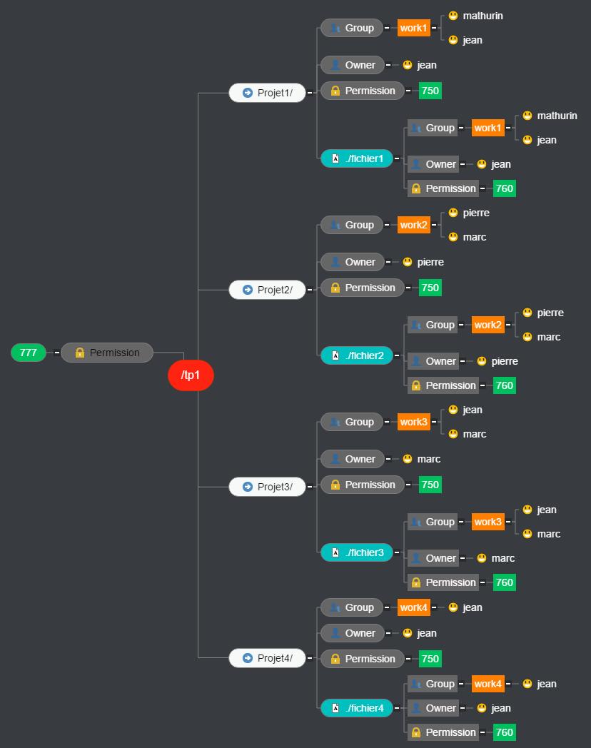 TP1 Mind Map