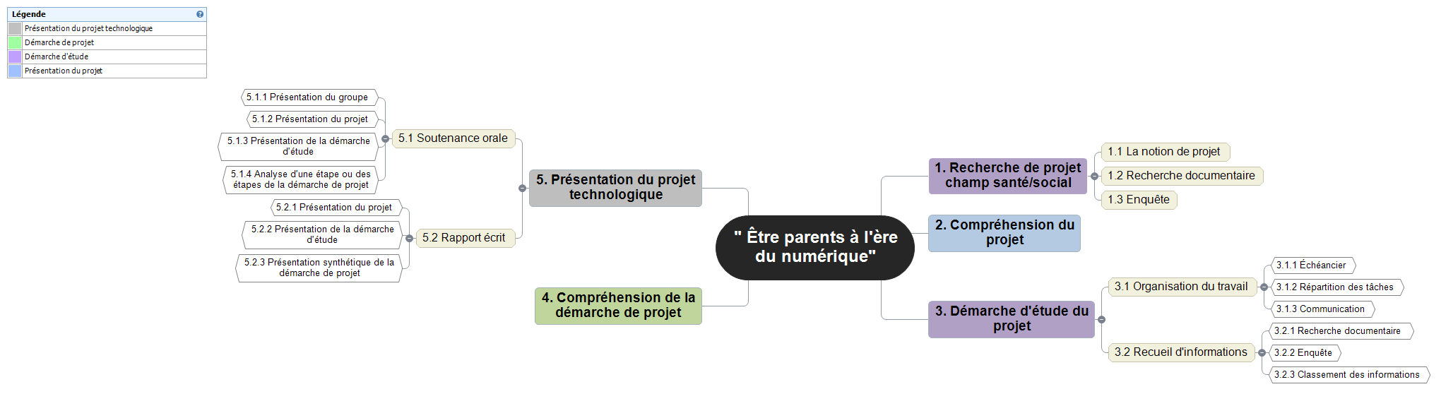 carte mentale Mind Maps