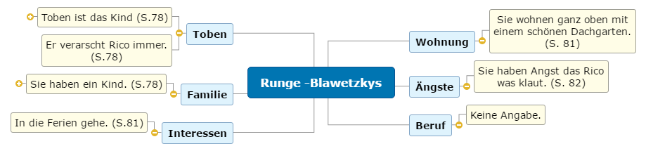 Runge -Blawetzkys Mind Map