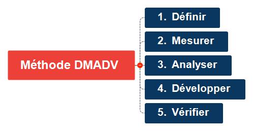 Méthode DMADV Mind Map
