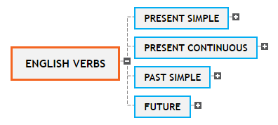 ENGLISH VERBS1, BY Sil Mind Map
