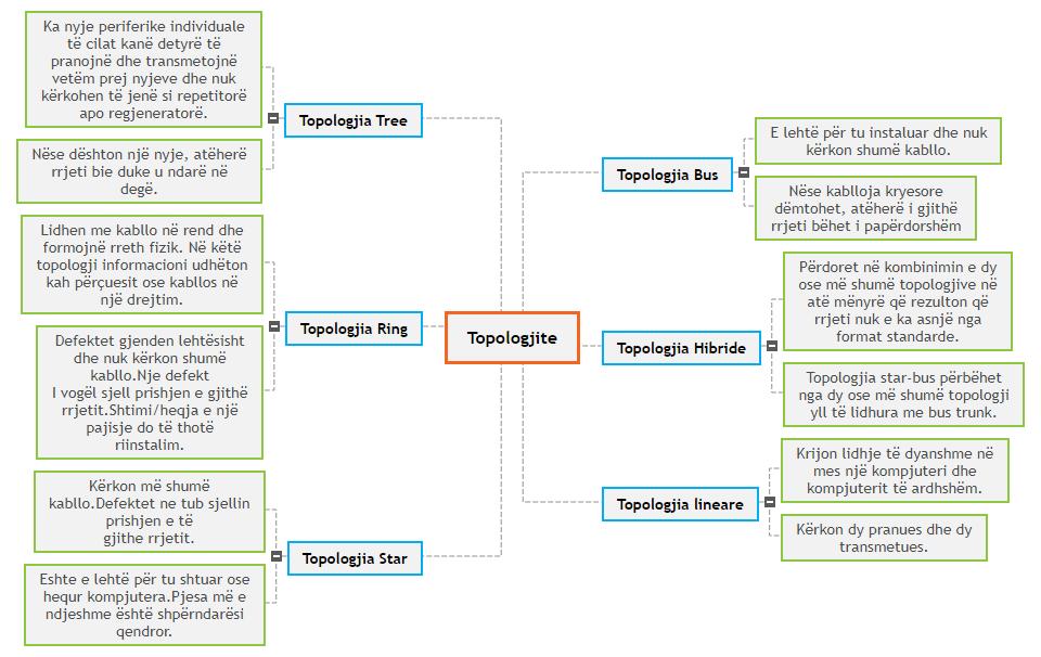 Topologjite - Rei Mind Map