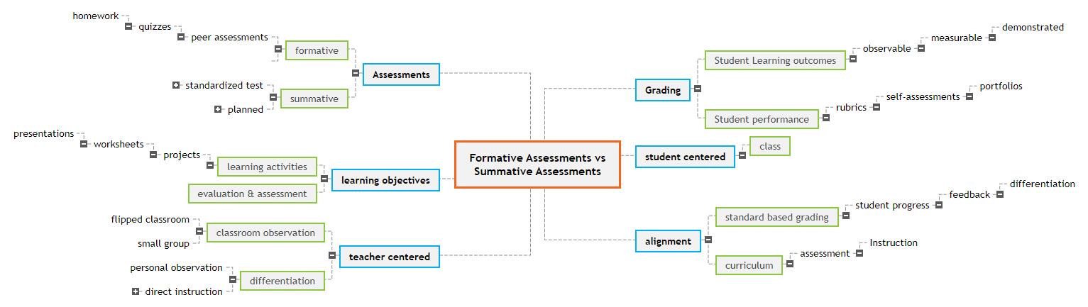 Formative Assessments            vs Summative Assessments Mind Map