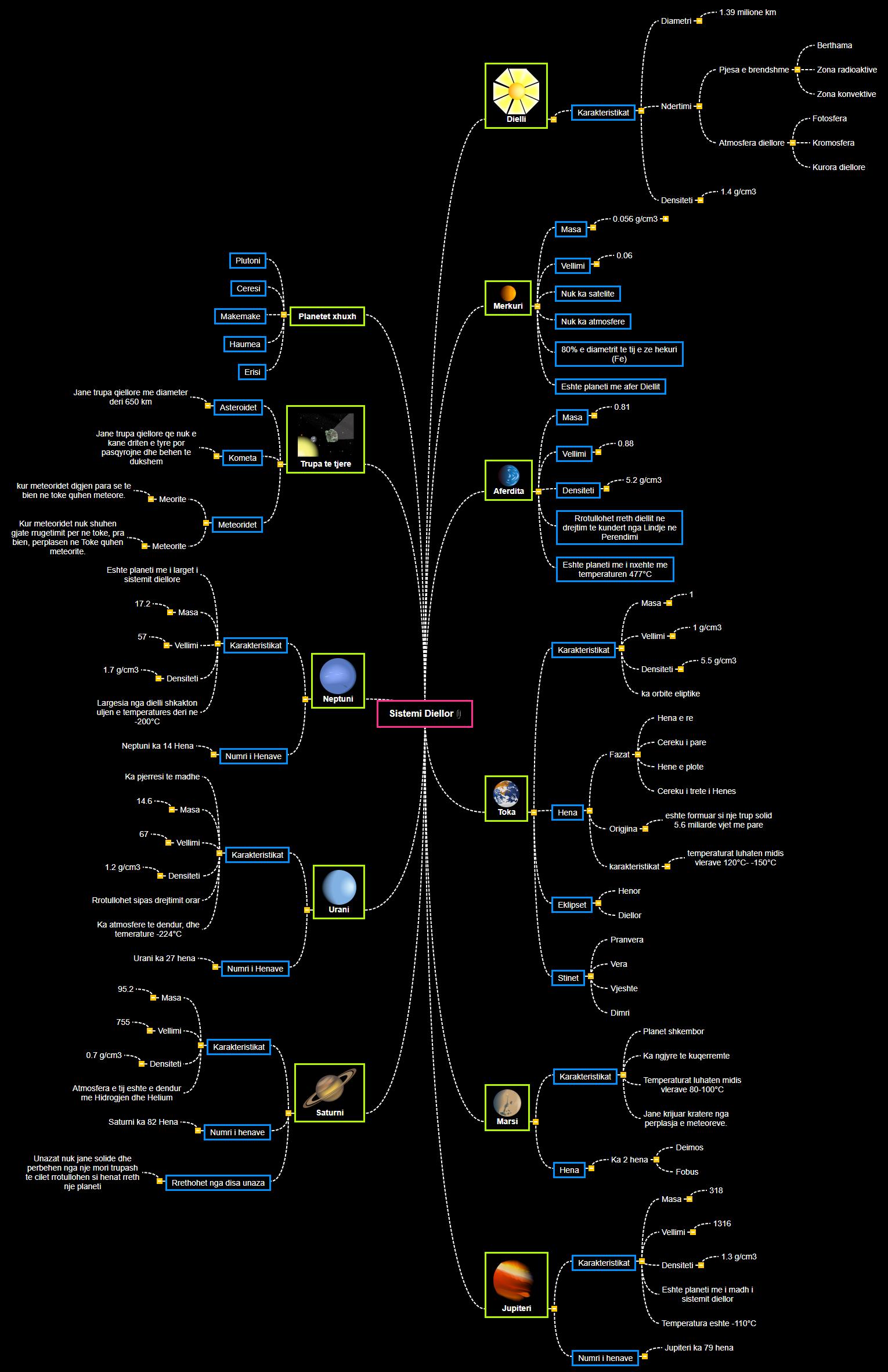sistemi diellor tik(2) Mind Map