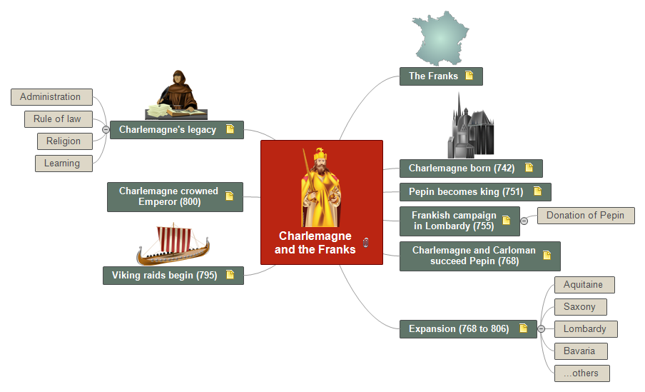 Charlemagne and the Franks Mind Map