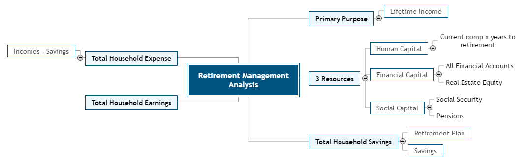 Retirement Management Analysis Mind Map