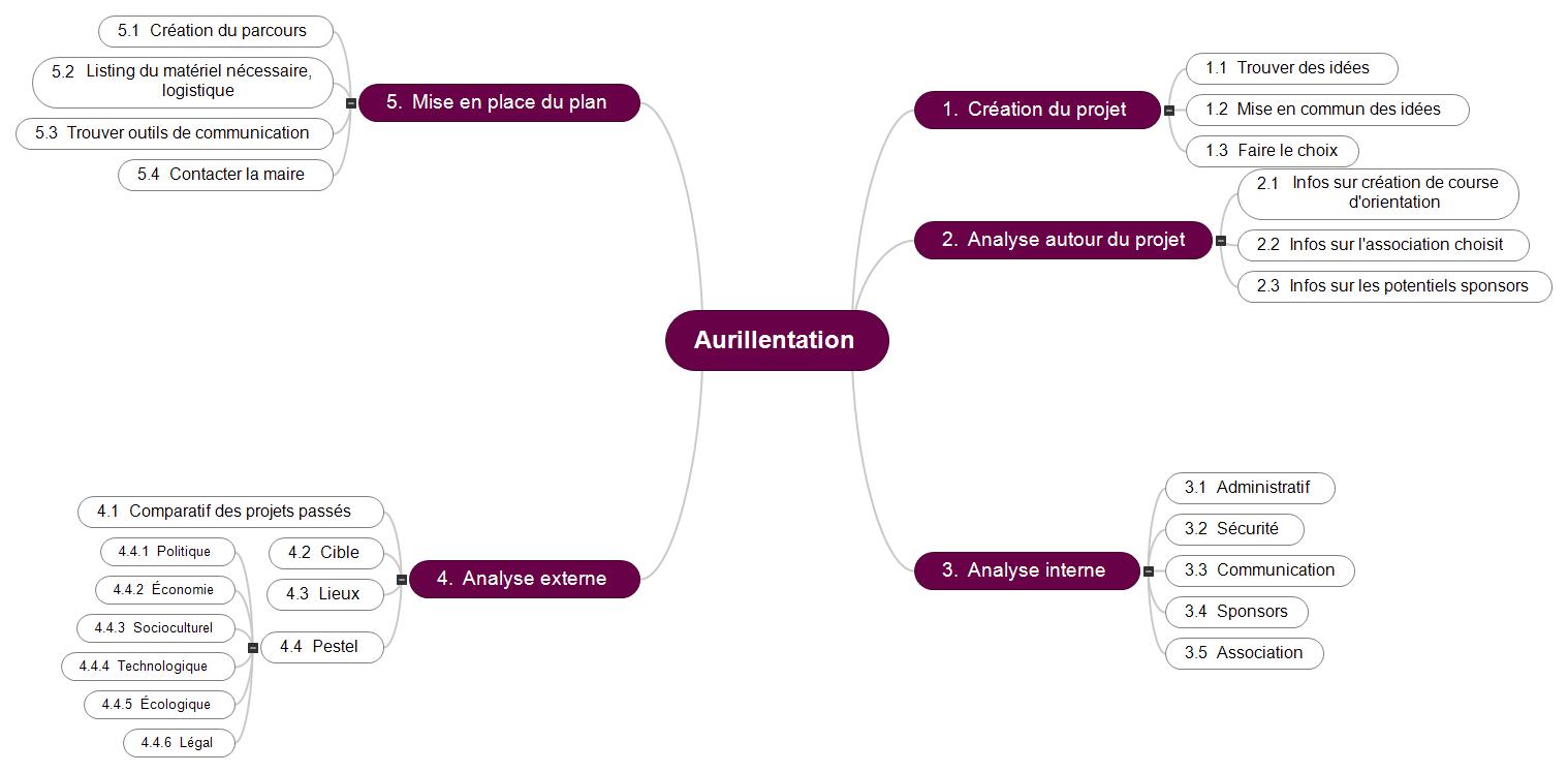 Aurillentation Mind Maps