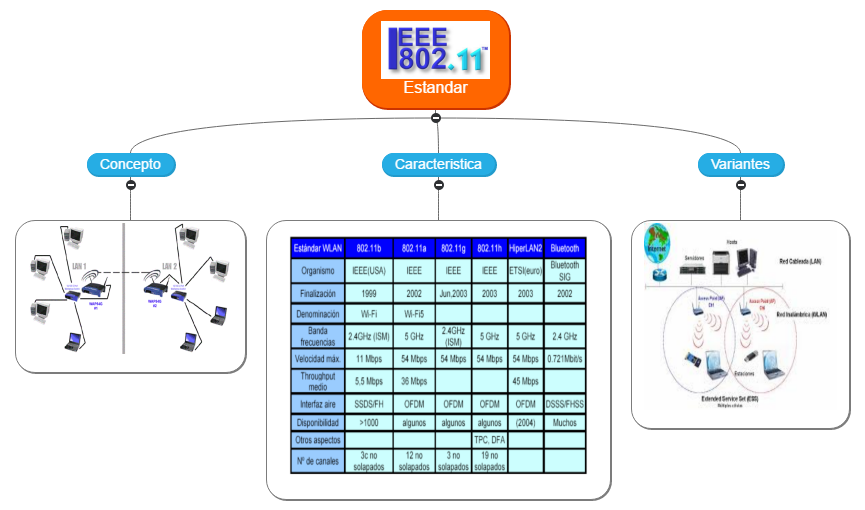 IEEE Mind Map