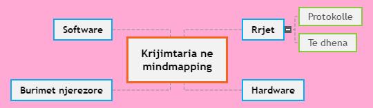 Krijimtaria ne mindmapping Mind Map