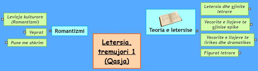 Letersia, tremujori 1 (Qasja) Mind Map