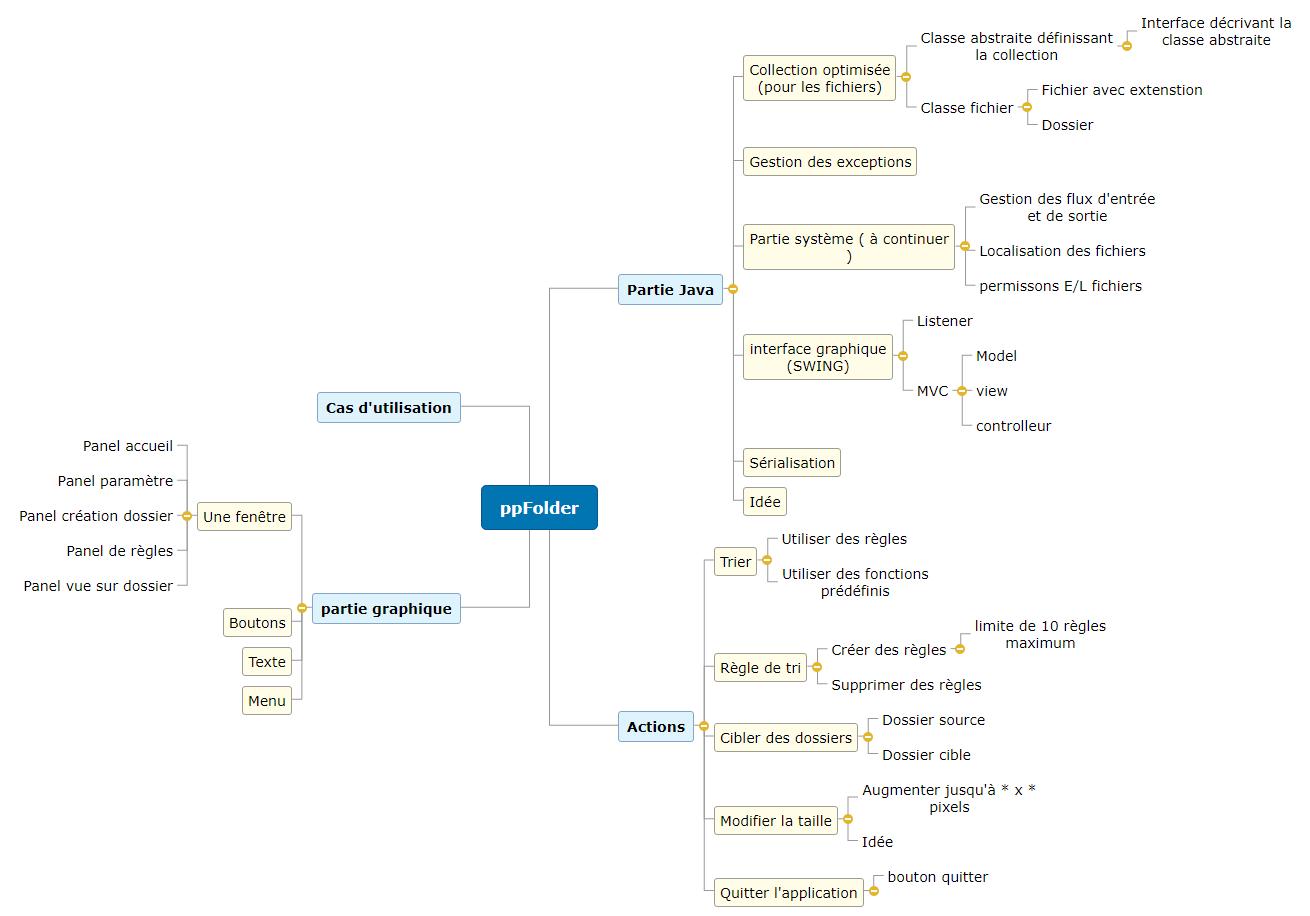 ppFolder Mind Map