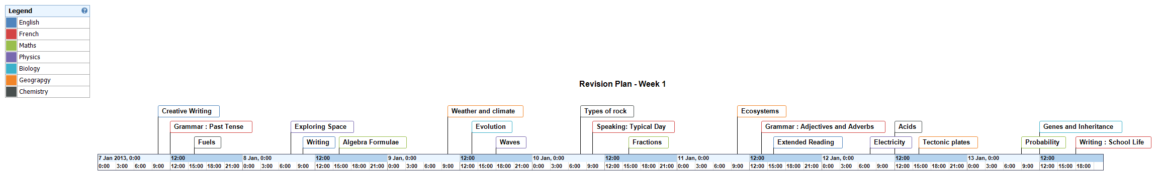 Revision Plan - Week 1 Timeline