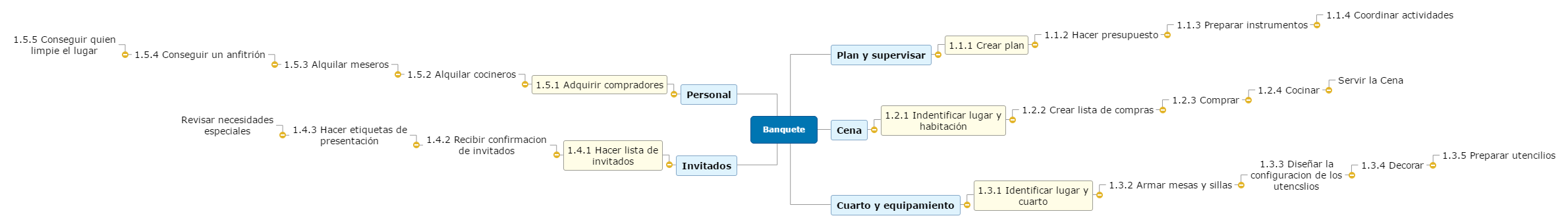 Banquetee Mind Map