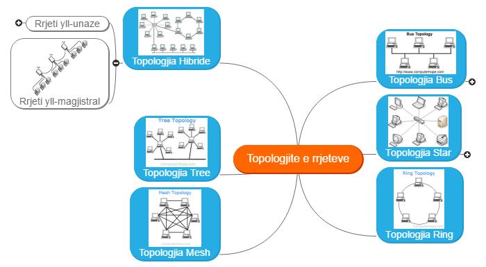 Topologjite e rrjeteve Mind Map