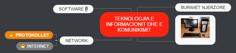 KLASA E DHJETE B Mind Map