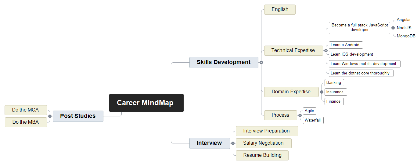 Career Mindmap Mind Map