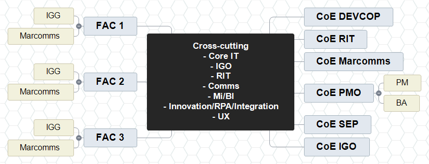 Cross-cutting Core IT IGO RIT Comms MiBI InnovationRPA UX Mind Map