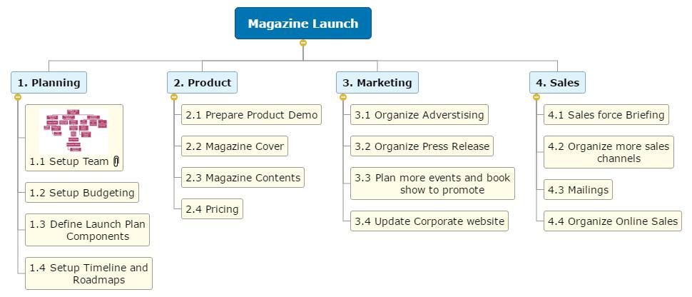 Magazine Launch1 WBS