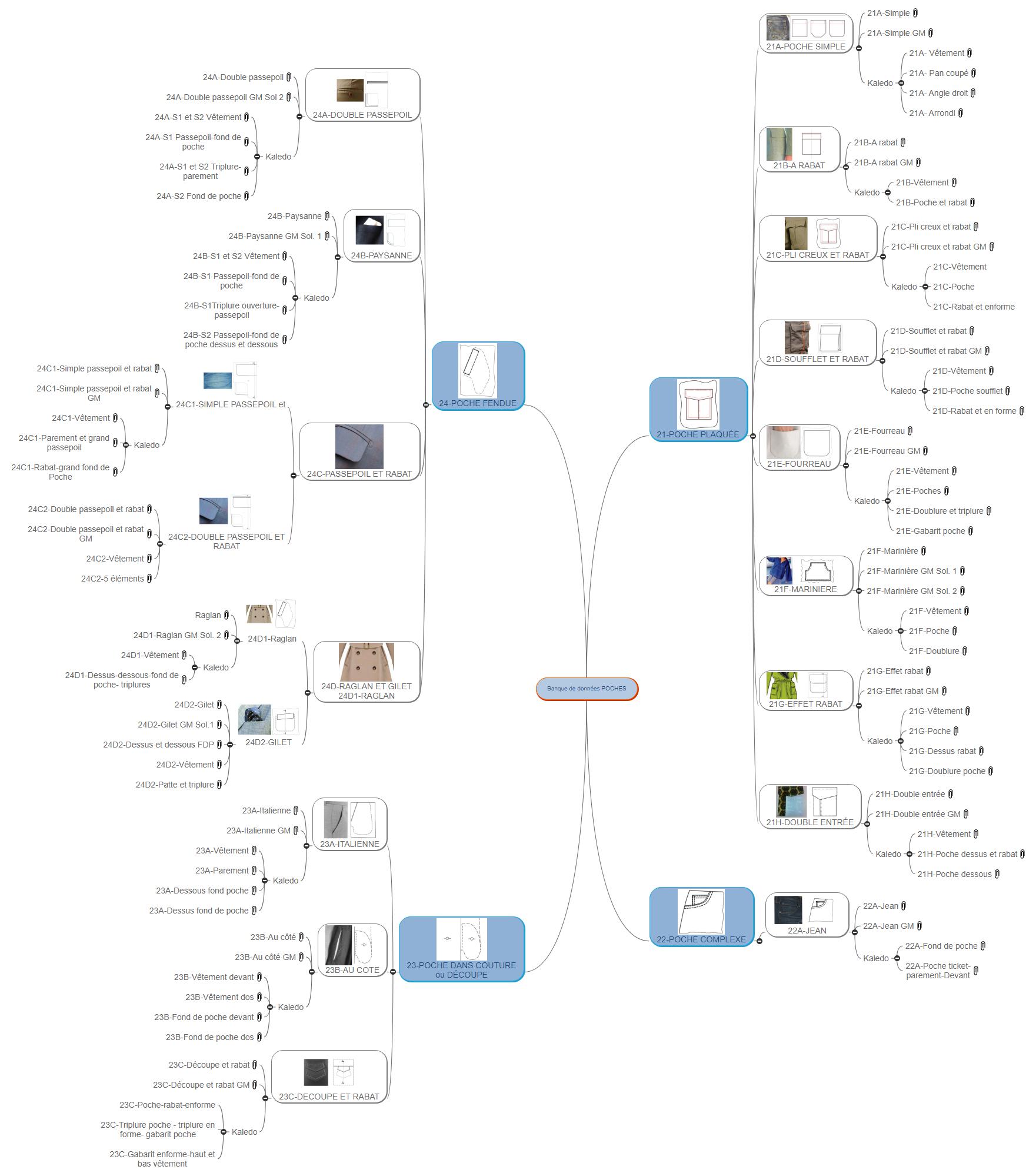 Banque de données POCHES Mind Maps