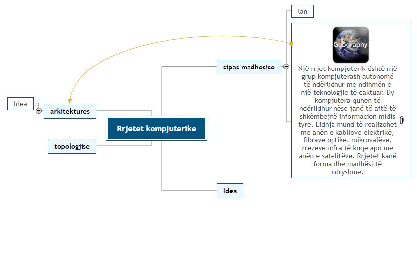 Rrjetet kompjuterike2 Mind Map