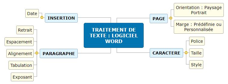TRAITEMENT DE TEXTE _ LOGICIEL WORD Mind Map