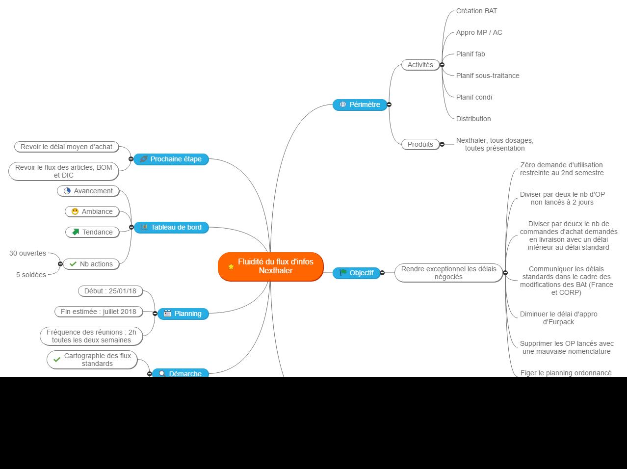 Fluidité flux d'infos Nexthaler Mind Map