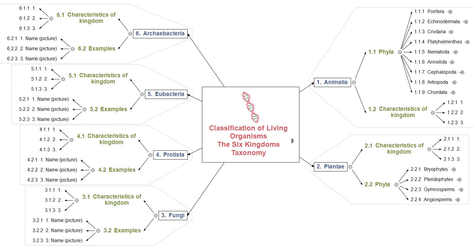 Taxonomy - Advanced Mind Map