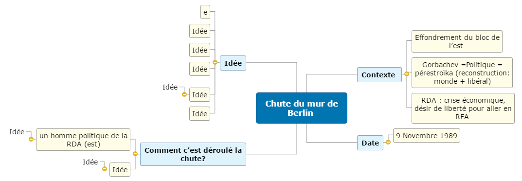 Chute du mur de Berlin  Mind Map