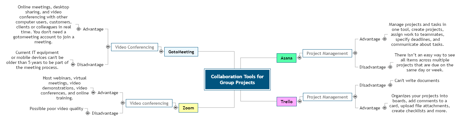 My Mindmap Collaboration Tools for Group Project Mind Map