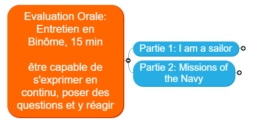 Présentation_Evaluation Orale_EDM_TC Mind Map