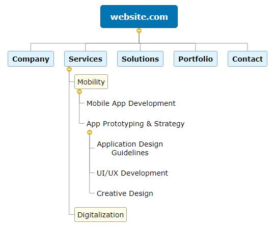 website.com WBS