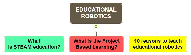 EDUCATIONAL ROBOTICS Mind Map