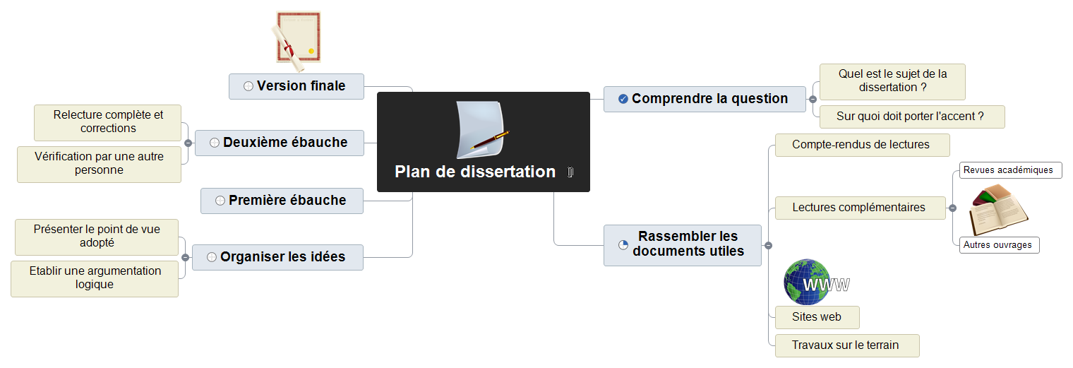 Plan de dissertation Mind Map