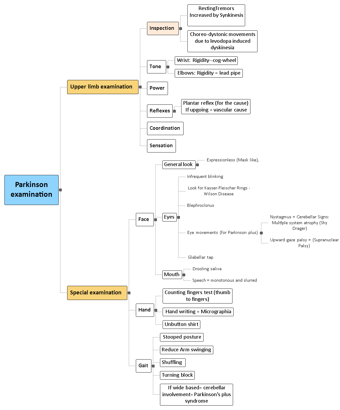 Parkinson examination Mind Map