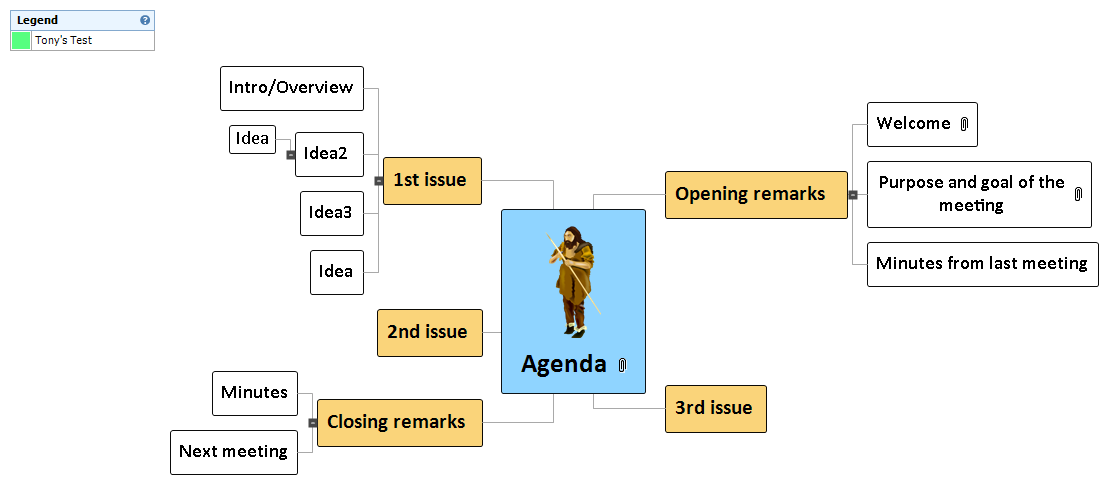 Agenda Mind Map