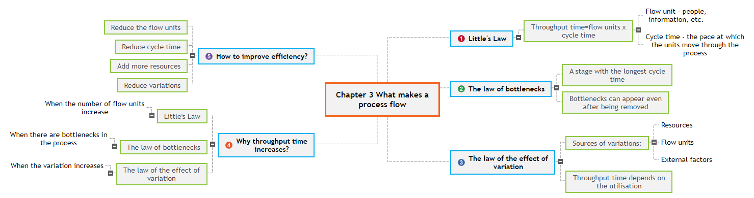 Chapter 3 What makes a process flow1 Mind Map