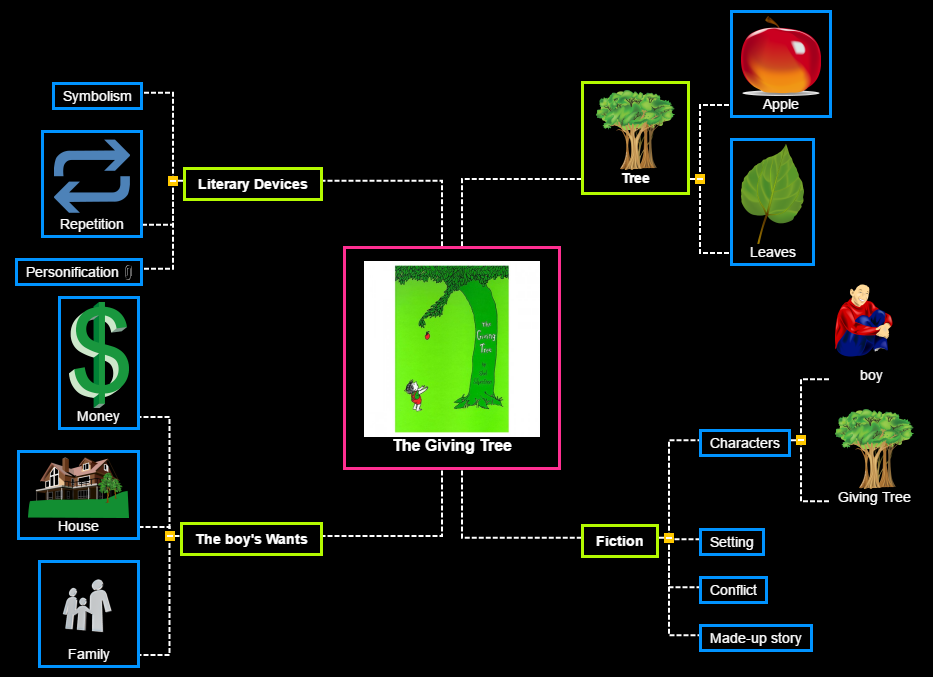 The Giving Tree2 Mind Map