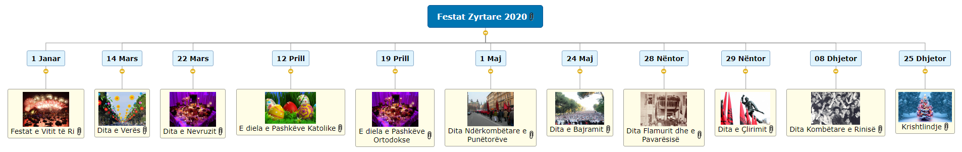 Festat Zyrtare 2020 1 Mind Map