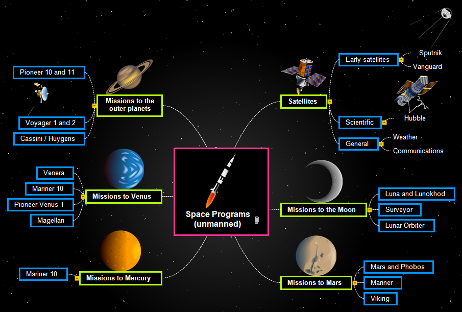 Space Programs (unmanned) Mind Map
