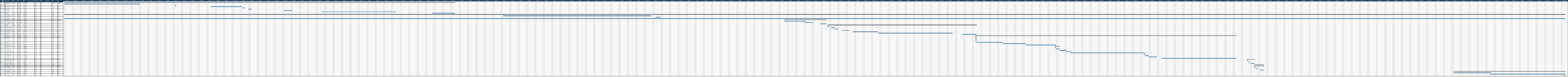 Gantt chart Gantt Chart