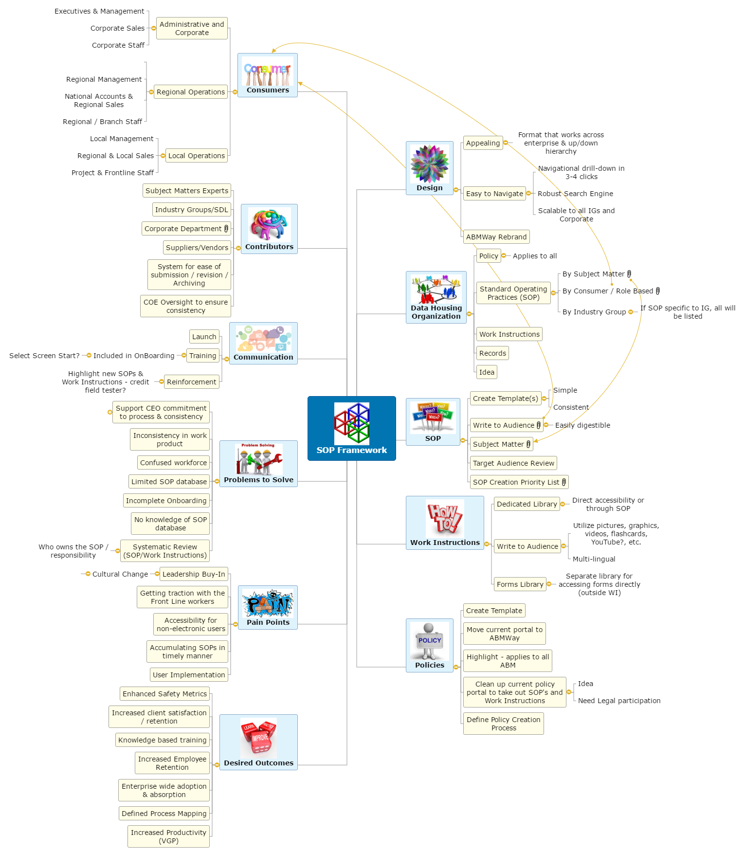SOP Framework Mind Map