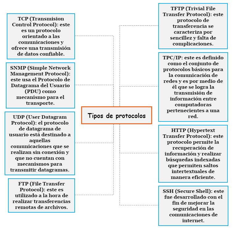 Tipos de protocolos Mind Map