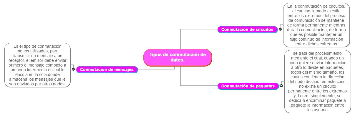 tipos de conmutación de datos. Mind Map